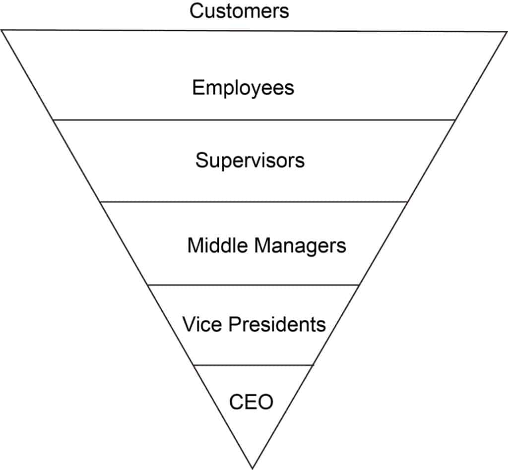 inverted pyramid model of management